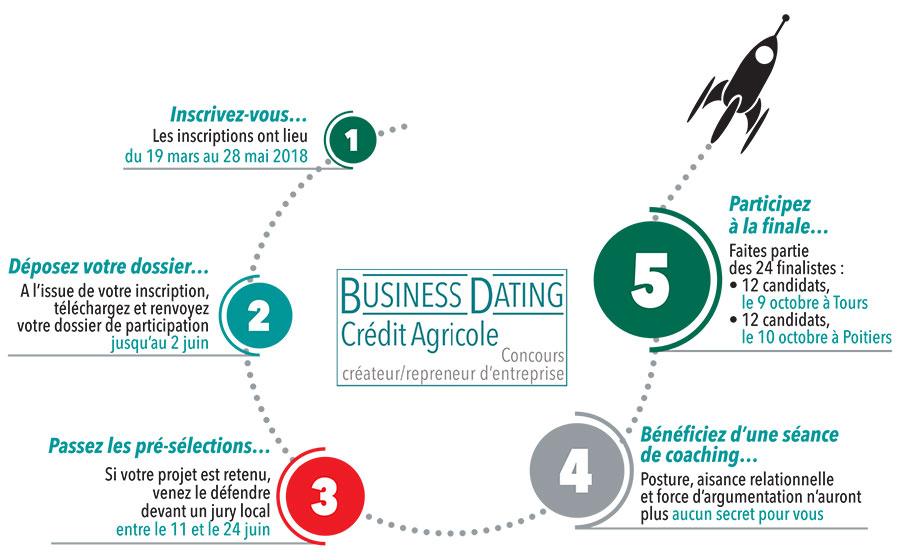 Le Business Dating fait décoller votre projet